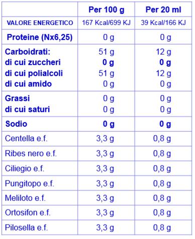 DRENANTE CONCENTRATO Nutraceutico Bioattivo